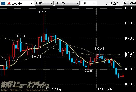 ユーロ円 チャート 2011年12月17日