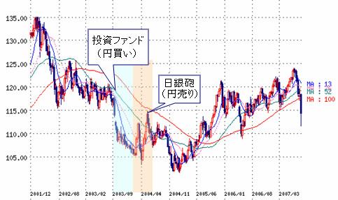 日銀 市場介入 為替介入 日銀砲 チャート