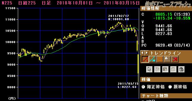 2011年3月14日 福島第1原発事故 日経平均株価 チャート