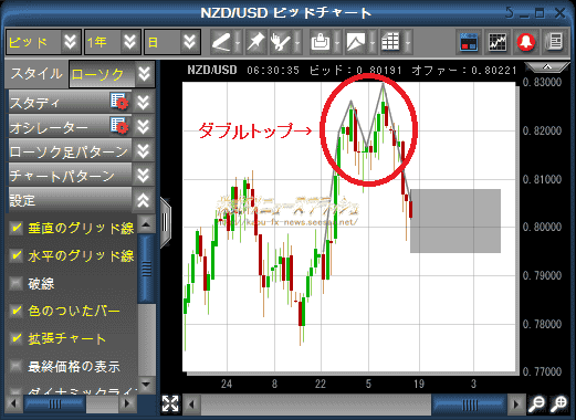 Markets-pro パターン分析機能 NZD/USD ニュージーランドドル/米ドル テクニカル分析 売買シグナル