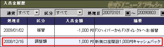 キャッシュバックキャンペーン セントラル短資FX FXハイパー