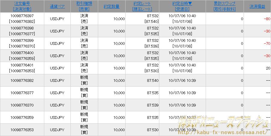 クリック証券FX 現金プレゼントキャンペーン 1000万円入金 新規建て取引5回