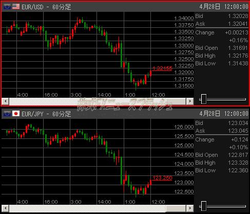 ユーロ円 ユーロドル チャート
