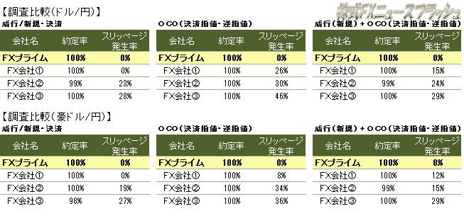 FXプライム 約定率100% スリッページ発生率0%