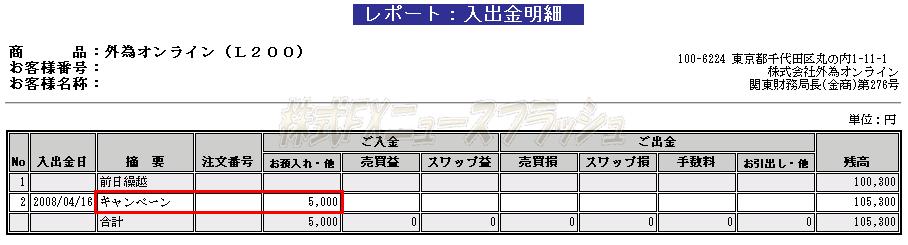 外為オンライン がいためおんらいん 5000円 キャッシュバックキャンペーン