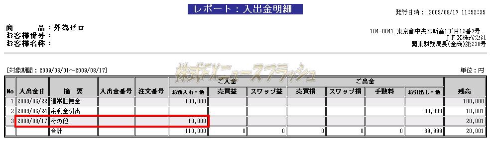 外為ゼロ がいためぜろ みんなでもらおうFXキャンペーン 1万円キャッシュバック