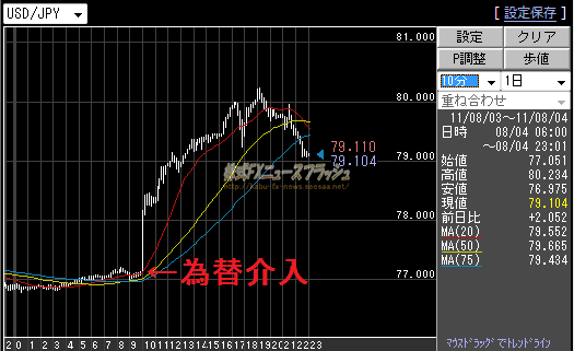為替介入 市場介入 日銀砲 チャート