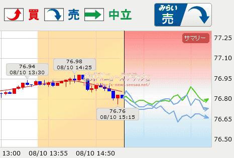 ドル円 予想 みらいチャート 未来チャート