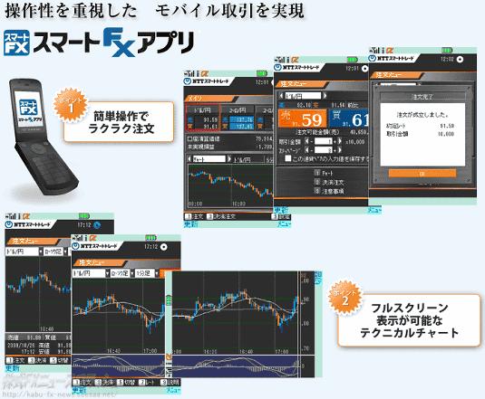 スマート・FX・アプリ NTTスマートトレード