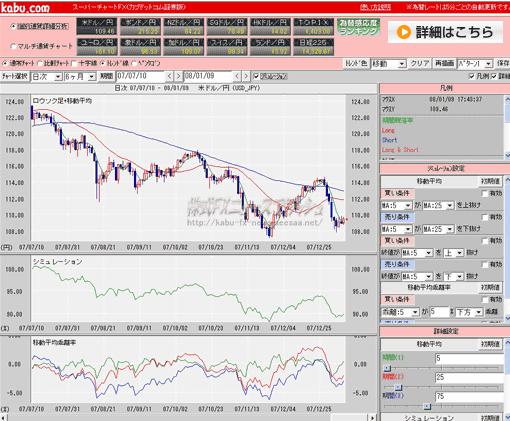 スーパーチャートFX カブドットコム証券