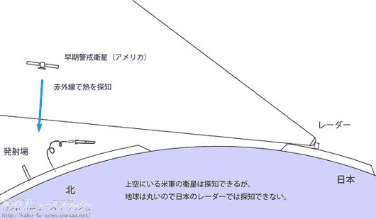 北朝鮮 テポドン 弾道ミサイル 迎撃 察知