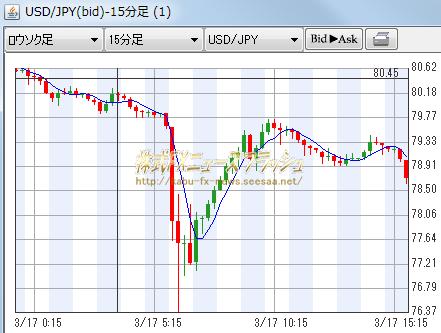2011年3月17日 ドル円 チャート 1ドル=76円25銭