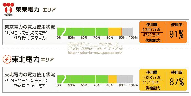 東京電力 東北電力 電力使用状況