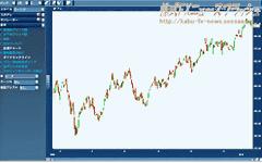 トレードインデックス Trade Index チャート