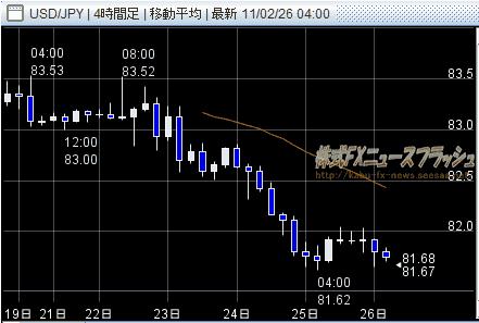 外為どっとコム next chart ドル円 USD/JPY チャート 2011年2月27日